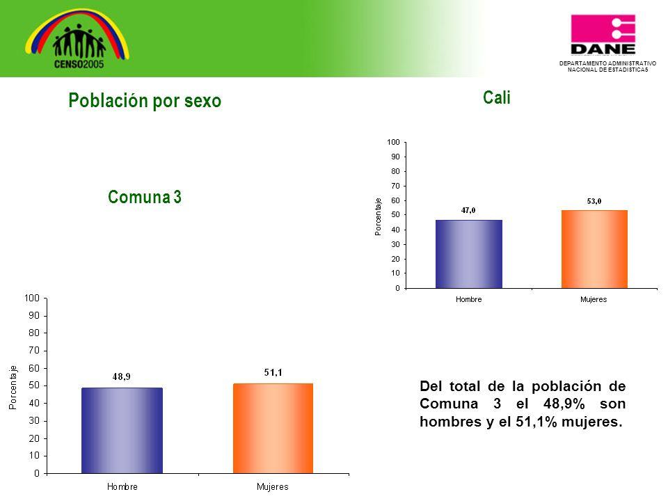 DEPARTAMENTO ADMINISTRATIVO NACIONAL DE ESTADISTICA5 Cali Del total de la población de Comuna 3 el 48,9% son hombres y el 51,1% mujeres.