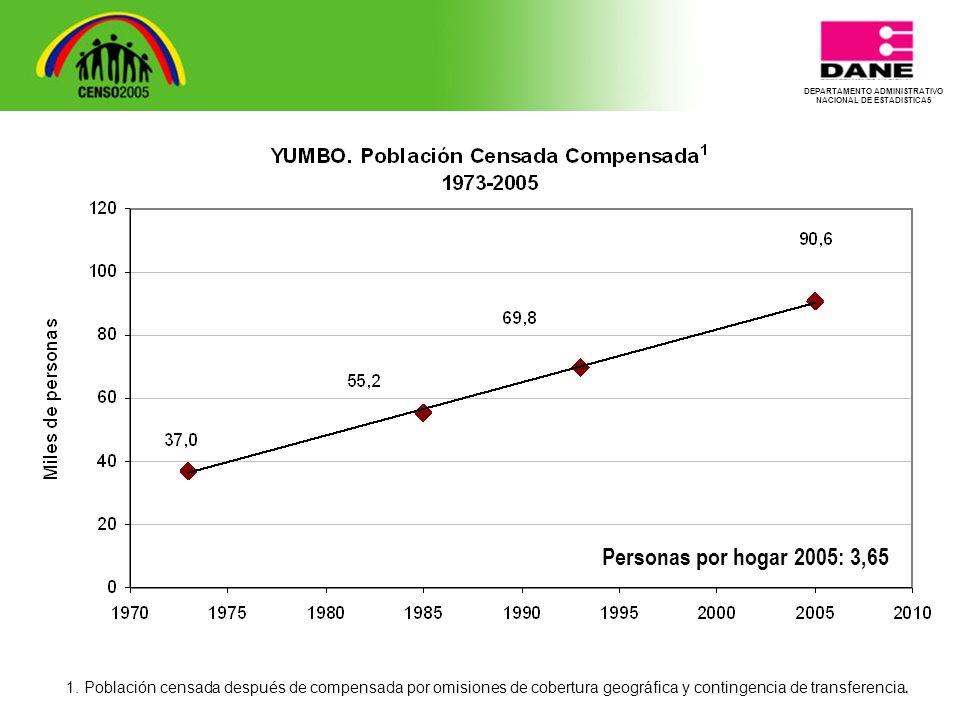 DEPARTAMENTO ADMINISTRATIVO NACIONAL DE ESTADISTICA5 Personas por hogar 2005: 3,65.