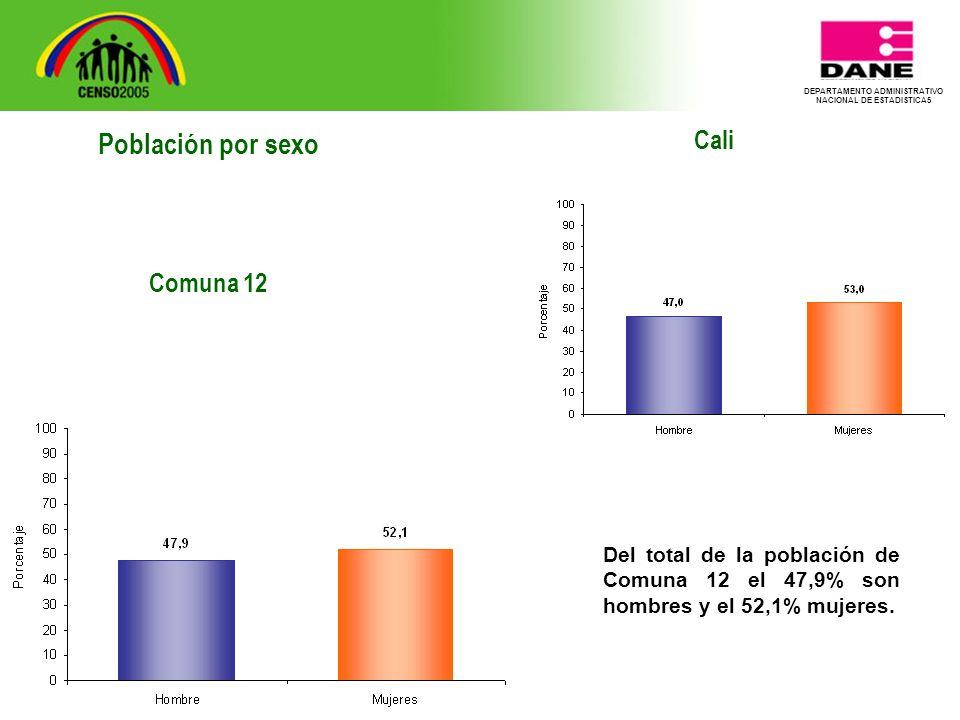 DEPARTAMENTO ADMINISTRATIVO NACIONAL DE ESTADISTICA5 Cali Del total de la población de Comuna 12 el 47,9% son hombres y el 52,1% mujeres.