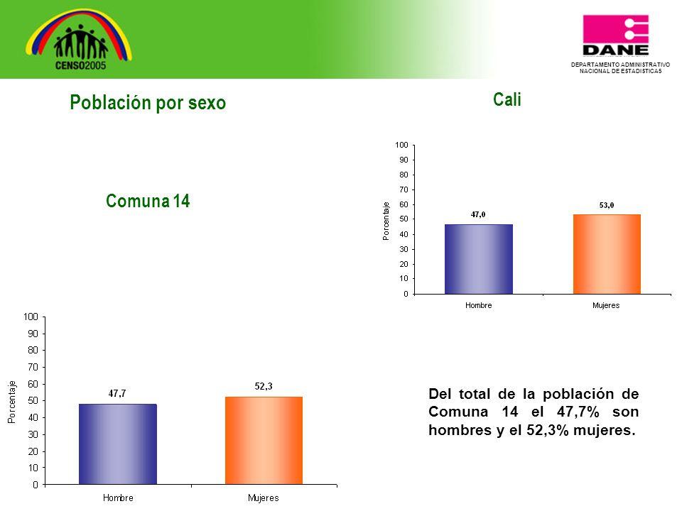 DEPARTAMENTO ADMINISTRATIVO NACIONAL DE ESTADISTICA5 Cali Del total de la población de Comuna 14 el 47,7% son hombres y el 52,3% mujeres.