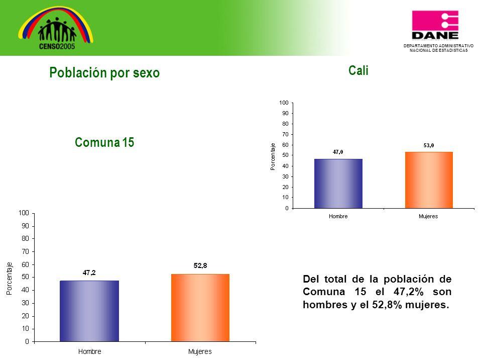 DEPARTAMENTO ADMINISTRATIVO NACIONAL DE ESTADISTICA5 Cali Del total de la población de Comuna 15 el 47,2% son hombres y el 52,8% mujeres.