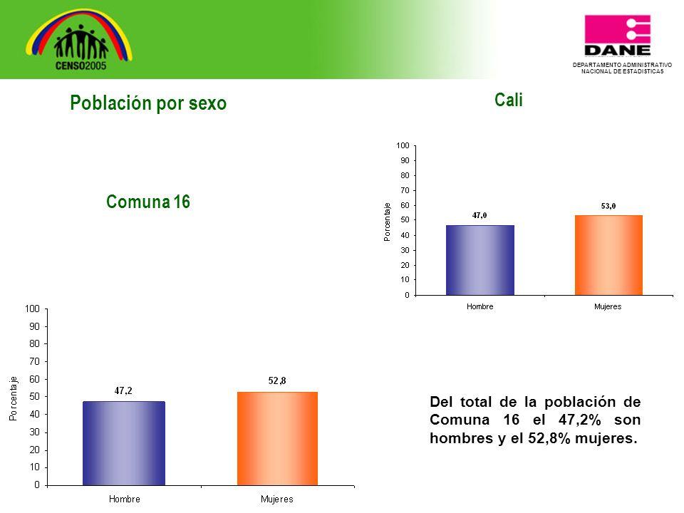 DEPARTAMENTO ADMINISTRATIVO NACIONAL DE ESTADISTICA5 Cali Del total de la población de Comuna 16 el 47,2% son hombres y el 52,8% mujeres.