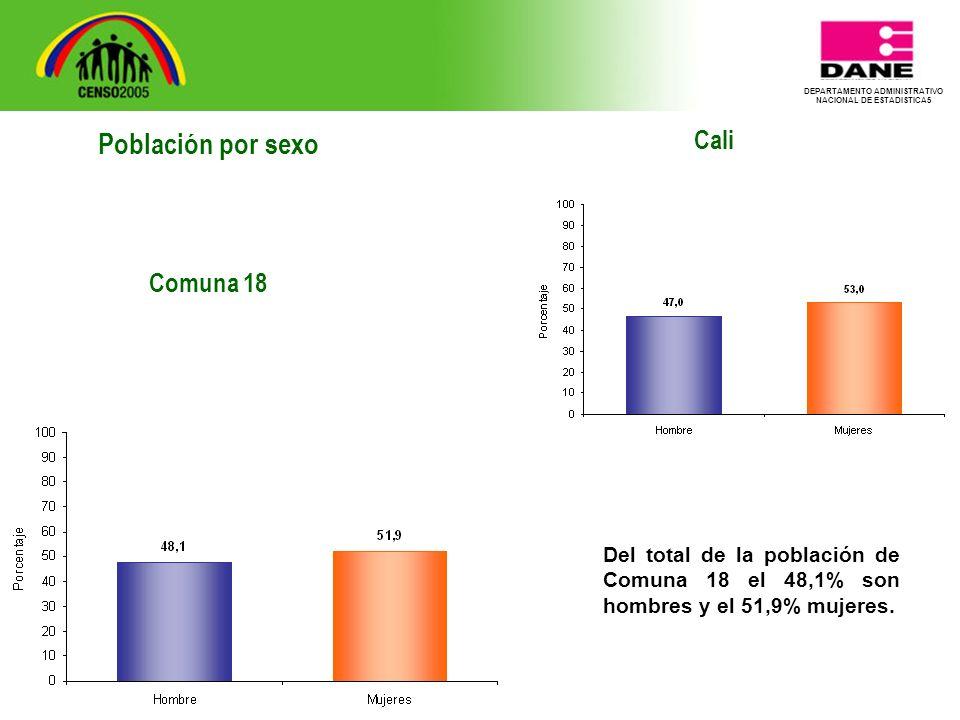 DEPARTAMENTO ADMINISTRATIVO NACIONAL DE ESTADISTICA5 Cali Del total de la población de Comuna 18 el 48,1% son hombres y el 51,9% mujeres.