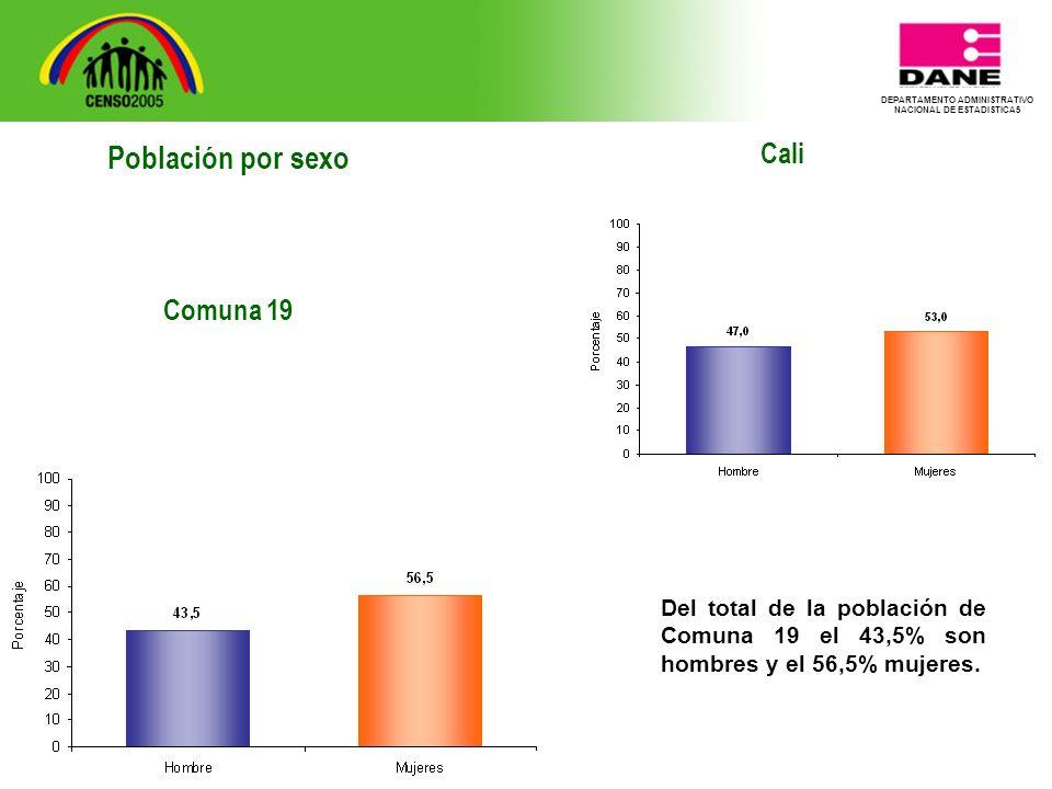 DEPARTAMENTO ADMINISTRATIVO NACIONAL DE ESTADISTICA5 Cali Del total de la población de Comuna 19 el 43,5% son hombres y el 56,5% mujeres.