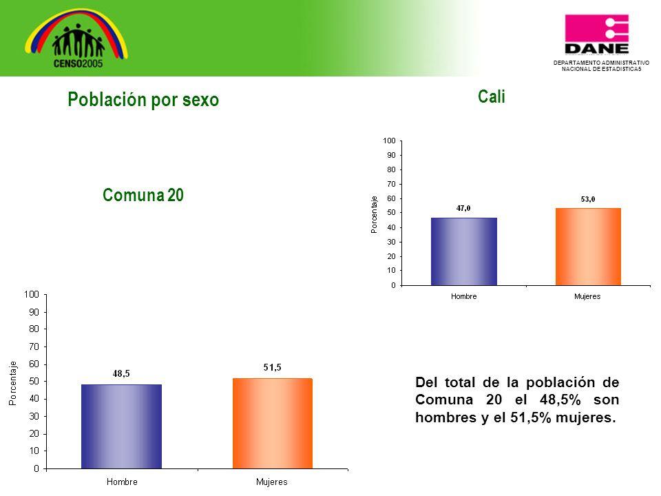 DEPARTAMENTO ADMINISTRATIVO NACIONAL DE ESTADISTICA5 Cali Del total de la población de Comuna 20 el 48,5% son hombres y el 51,5% mujeres.