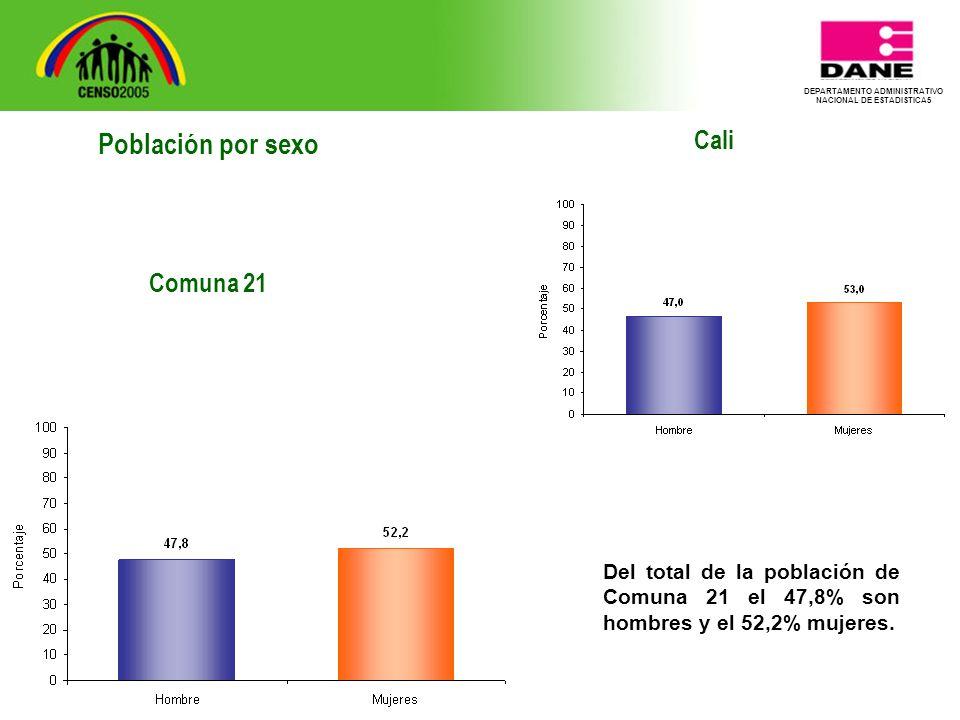 DEPARTAMENTO ADMINISTRATIVO NACIONAL DE ESTADISTICA5 Cali Del total de la población de Comuna 21 el 47,8% son hombres y el 52,2% mujeres.