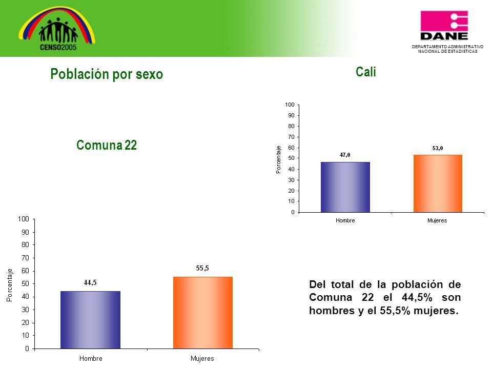 DEPARTAMENTO ADMINISTRATIVO NACIONAL DE ESTADISTICA5 Cali Del total de la población de Comuna 22 el 44,5% son hombres y el 55,5% mujeres.