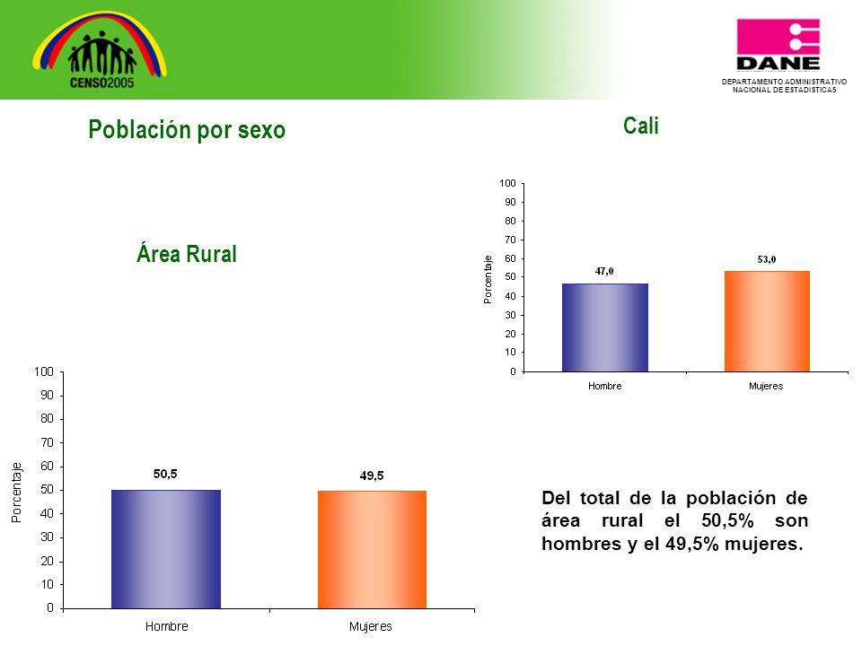 DEPARTAMENTO ADMINISTRATIVO NACIONAL DE ESTADISTICA5 Cali Del total de la población de área rural el 50,5% son hombres y el 49,5% mujeres.