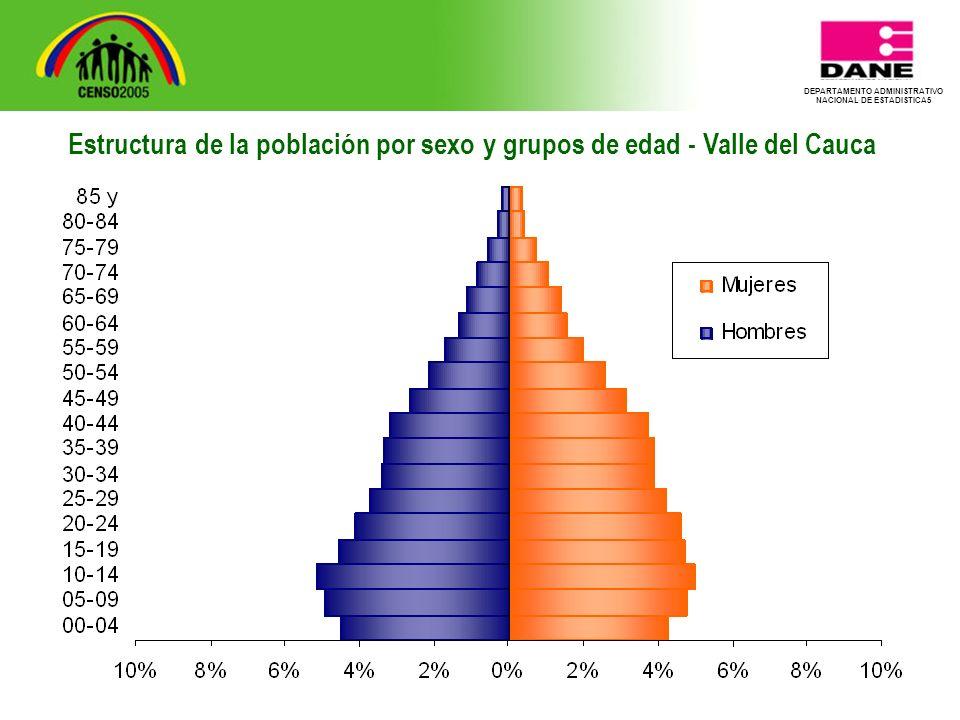 DEPARTAMENTO ADMINISTRATIVO NACIONAL DE ESTADISTICA5 Estructura de la población por sexo y grupos de edad - Valle del Cauca