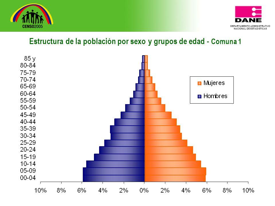 DEPARTAMENTO ADMINISTRATIVO NACIONAL DE ESTADISTICA5 Estructura de la población por sexo y grupos de edad - Comuna 1