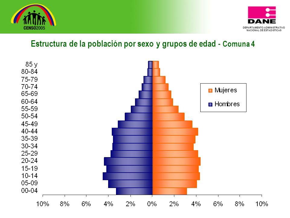 DEPARTAMENTO ADMINISTRATIVO NACIONAL DE ESTADISTICA5 Estructura de la población por sexo y grupos de edad - Comuna 4