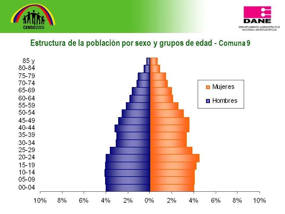 DEPARTAMENTO ADMINISTRATIVO NACIONAL DE ESTADISTICA5 Estructura de la población por sexo y grupos de edad - Comuna 9