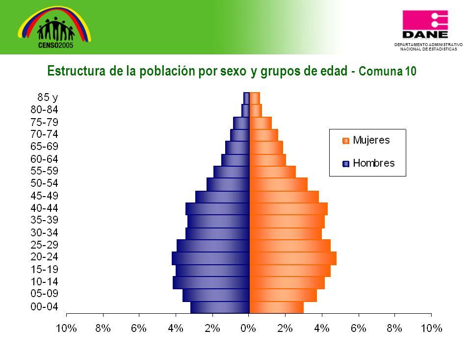 DEPARTAMENTO ADMINISTRATIVO NACIONAL DE ESTADISTICA5 Estructura de la población por sexo y grupos de edad - Comuna 10