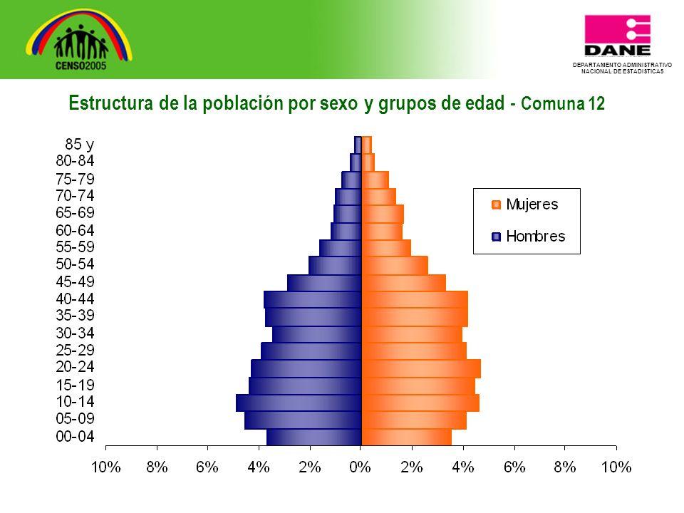 DEPARTAMENTO ADMINISTRATIVO NACIONAL DE ESTADISTICA5 Estructura de la población por sexo y grupos de edad - Comuna 12