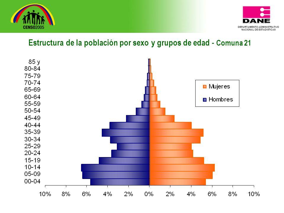 DEPARTAMENTO ADMINISTRATIVO NACIONAL DE ESTADISTICA5 Estructura de la población por sexo y grupos de edad - Comuna 21