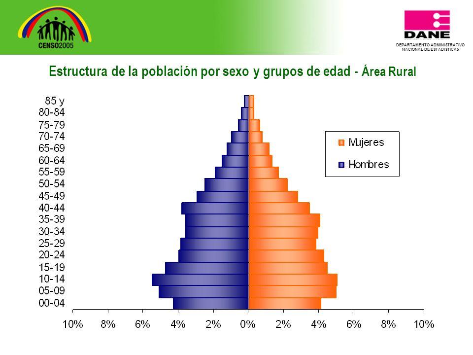 DEPARTAMENTO ADMINISTRATIVO NACIONAL DE ESTADISTICA5 Estructura de la población por sexo y grupos de edad - Área Rural