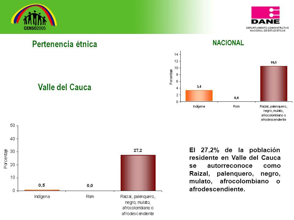 DEPARTAMENTO ADMINISTRATIVO NACIONAL DE ESTADISTICA5 NACIONAL El 27,2% de la población residente en Valle del Cauca se autorreconoce como Raizal, palenquero, negro, mulato, afrocolombiano o afrodescendiente.