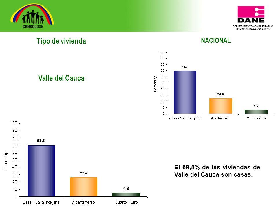 Tipo de vivienda Valle del Cauca NACIONAL El 69,8% de las viviendas de Valle del Cauca son casas.