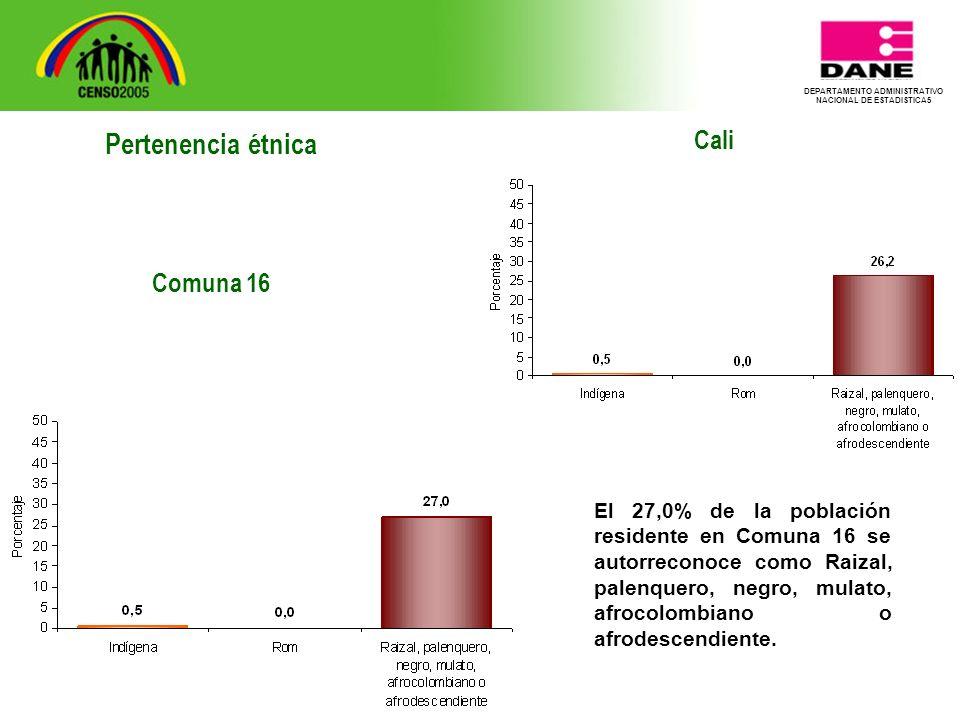 DEPARTAMENTO ADMINISTRATIVO NACIONAL DE ESTADISTICA5 Cali El 27,0% de la población residente en Comuna 16 se autorreconoce como Raizal, palenquero, negro, mulato, afrocolombiano o afrodescendiente.