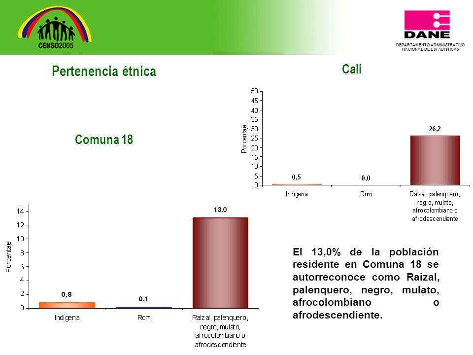 DEPARTAMENTO ADMINISTRATIVO NACIONAL DE ESTADISTICA5 Cali El 13,0% de la población residente en Comuna 18 se autorreconoce como Raizal, palenquero, negro, mulato, afrocolombiano o afrodescendiente.