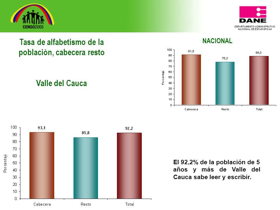 DEPARTAMENTO ADMINISTRATIVO NACIONAL DE ESTADISTICA5 NACIONAL El 92,2% de la población de 5 años y más de Valle del Cauca sabe leer y escribir.
