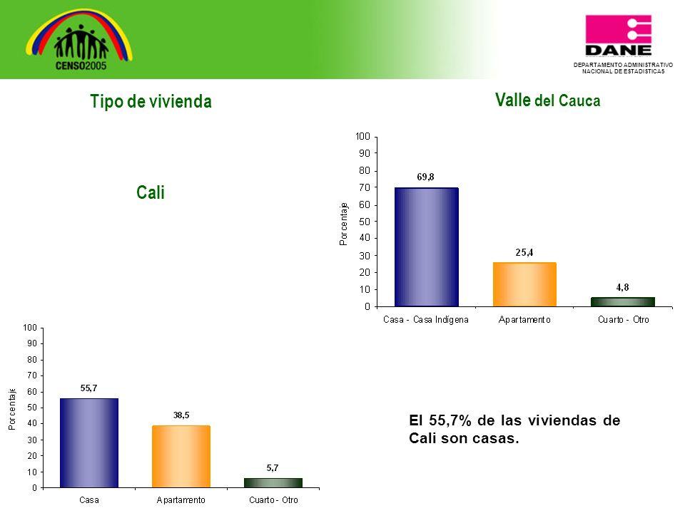 DEPARTAMENTO ADMINISTRATIVO NACIONAL DE ESTADISTICA5 Tipo de vivienda Cali Valle del Cauca El 55,7% de las viviendas de Cali son casas.