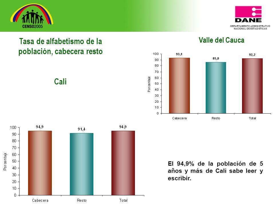 DEPARTAMENTO ADMINISTRATIVO NACIONAL DE ESTADISTICA5 Valle del Cauca El 94,9% de la población de 5 años y más de Cali sabe leer y escribir.