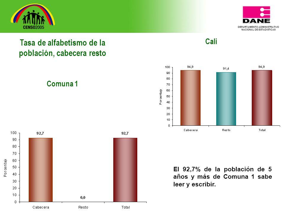 DEPARTAMENTO ADMINISTRATIVO NACIONAL DE ESTADISTICA5 Cali El 92,7% de la población de 5 años y más de Comuna 1 sabe leer y escribir.
