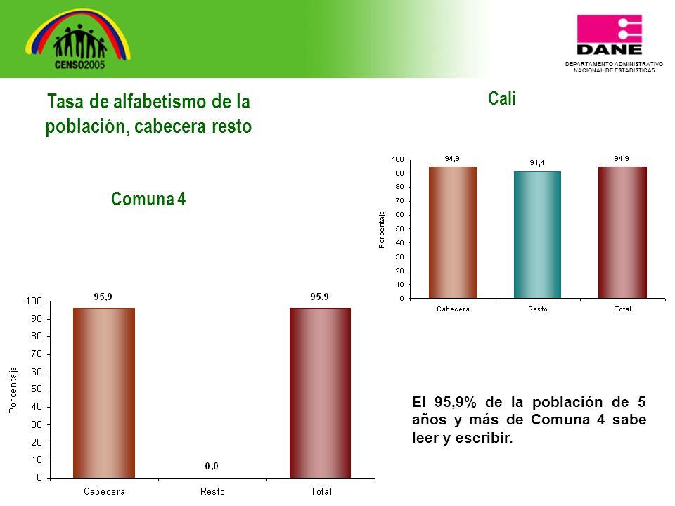 DEPARTAMENTO ADMINISTRATIVO NACIONAL DE ESTADISTICA5 Cali El 95,9% de la población de 5 años y más de Comuna 4 sabe leer y escribir.