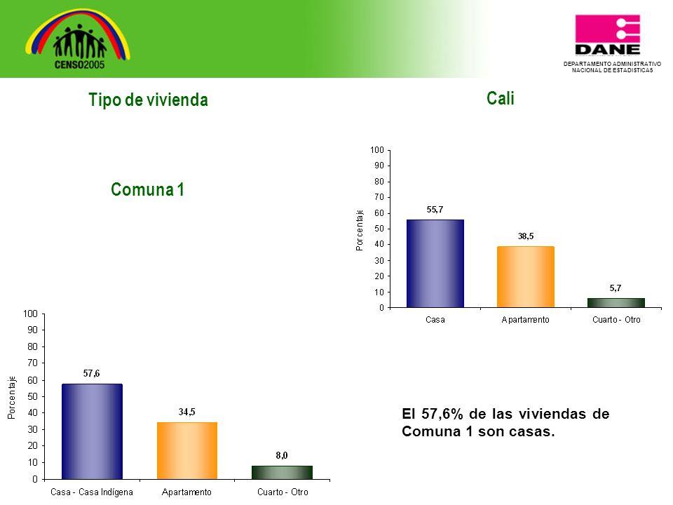 DEPARTAMENTO ADMINISTRATIVO NACIONAL DE ESTADISTICA5 Tipo de vivienda Comuna 1 Cali El 57,6% de las viviendas de Comuna 1 son casas.