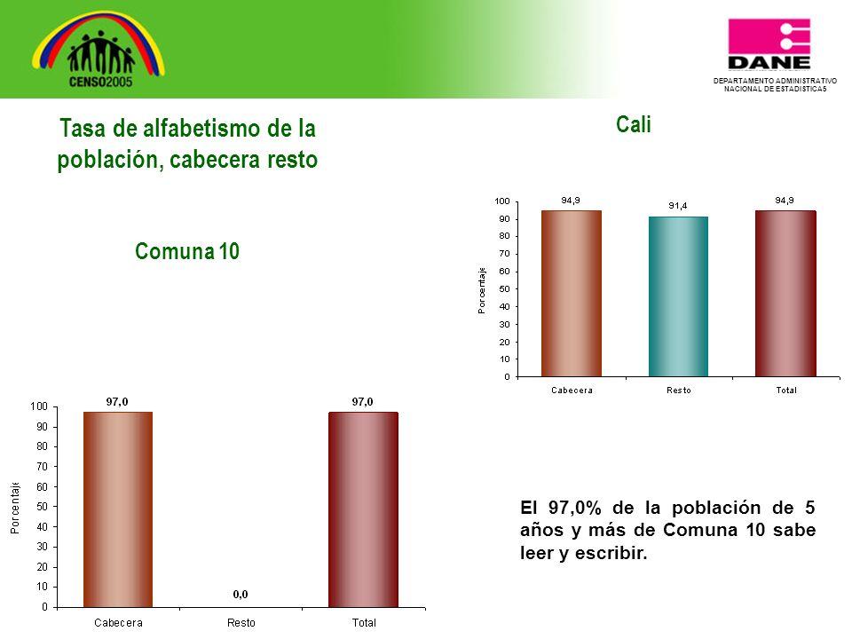 DEPARTAMENTO ADMINISTRATIVO NACIONAL DE ESTADISTICA5 Cali El 97,0% de la población de 5 años y más de Comuna 10 sabe leer y escribir.