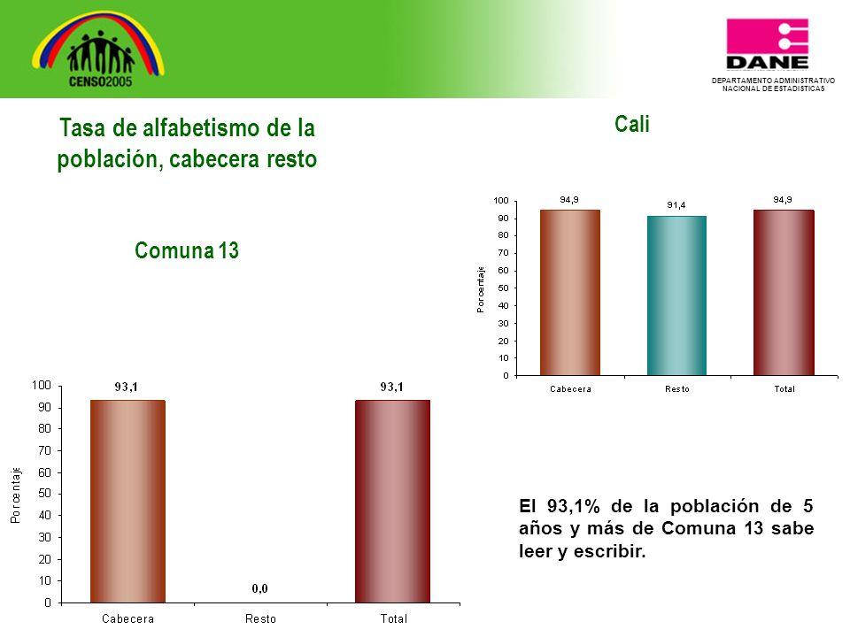 DEPARTAMENTO ADMINISTRATIVO NACIONAL DE ESTADISTICA5 Cali El 93,1% de la población de 5 años y más de Comuna 13 sabe leer y escribir.