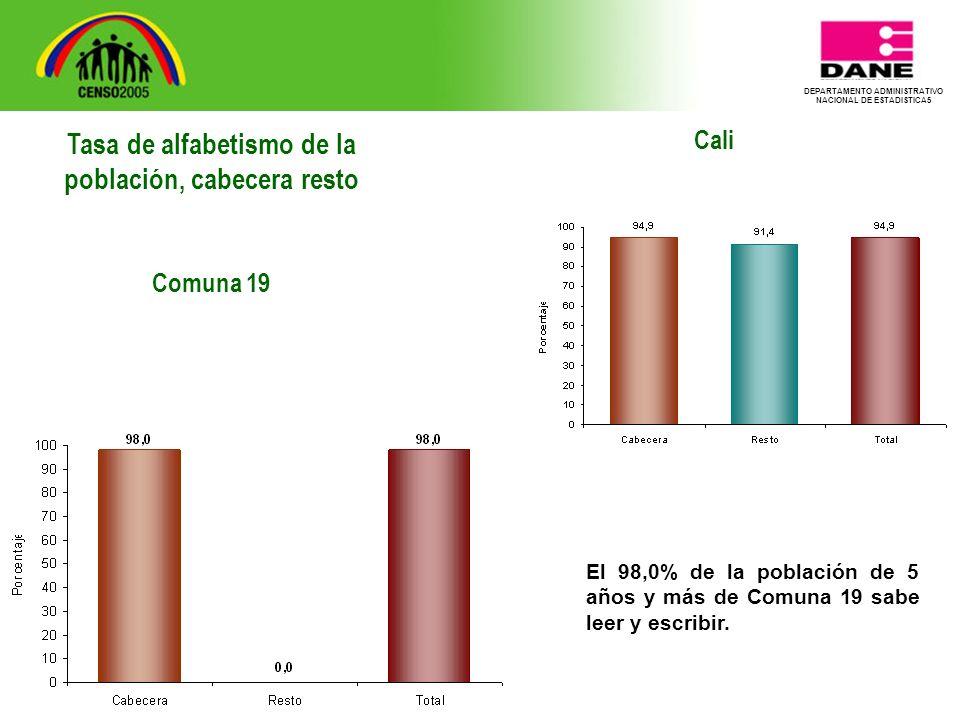 DEPARTAMENTO ADMINISTRATIVO NACIONAL DE ESTADISTICA5 Cali El 98,0% de la población de 5 años y más de Comuna 19 sabe leer y escribir.