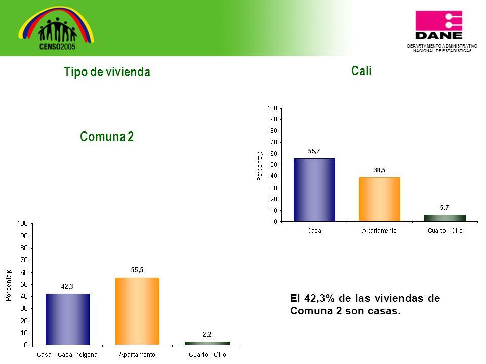 DEPARTAMENTO ADMINISTRATIVO NACIONAL DE ESTADISTICA5 Tipo de vivienda Comuna 2 Cali El 42,3% de las viviendas de Comuna 2 son casas.