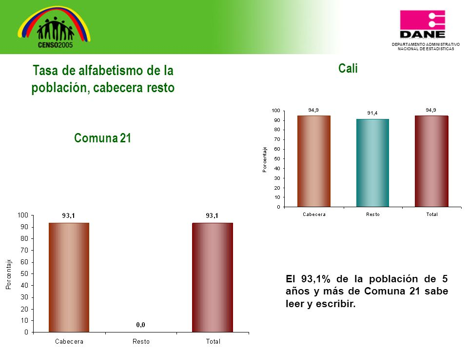 DEPARTAMENTO ADMINISTRATIVO NACIONAL DE ESTADISTICA5 Cali El 93,1% de la población de 5 años y más de Comuna 21 sabe leer y escribir.