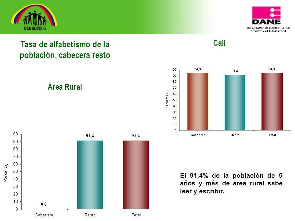DEPARTAMENTO ADMINISTRATIVO NACIONAL DE ESTADISTICA5 Cali El 91,4% de la población de 5 años y más de área rural sabe leer y escribir.
