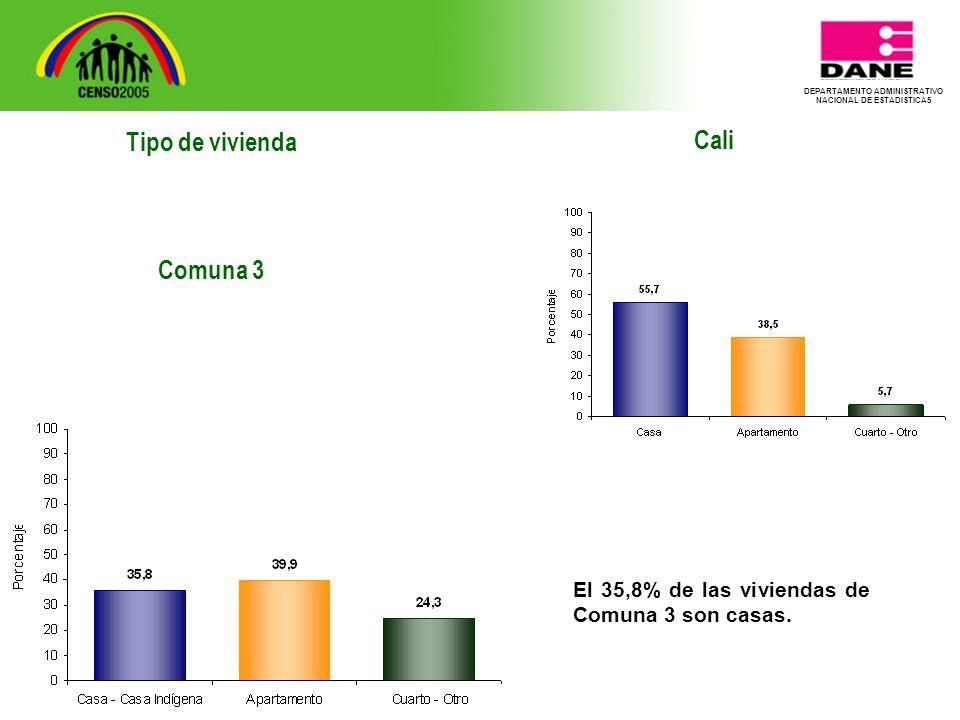 DEPARTAMENTO ADMINISTRATIVO NACIONAL DE ESTADISTICA5 Tipo de vivienda Comuna 3 Cali El 35,8% de las viviendas de Comuna 3 son casas.
