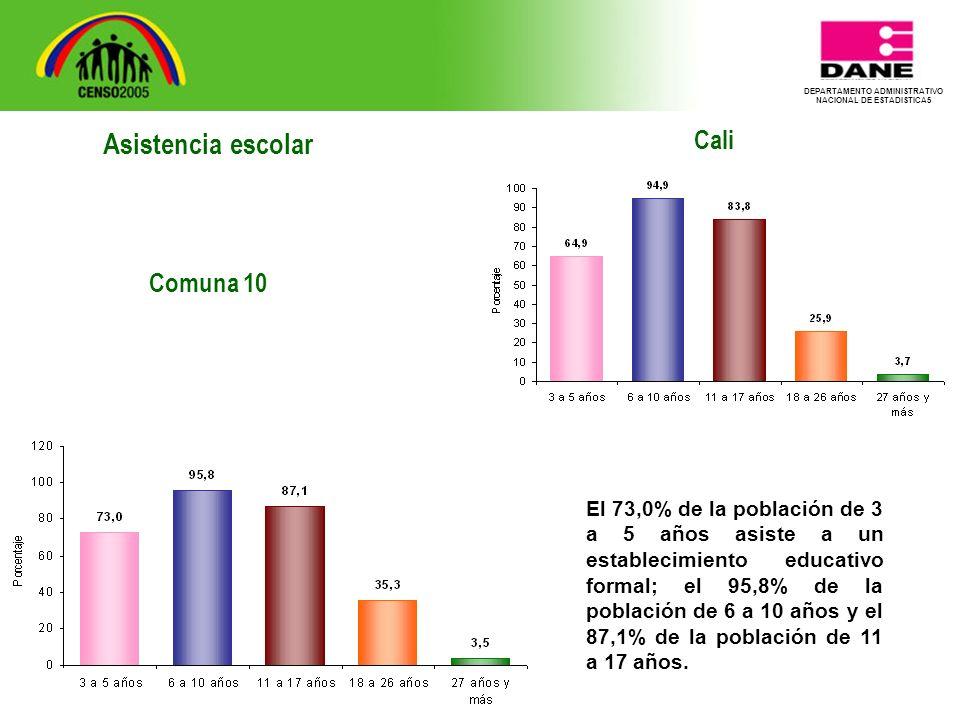 DEPARTAMENTO ADMINISTRATIVO NACIONAL DE ESTADISTICA5 Cali El 73,0% de la población de 3 a 5 años asiste a un establecimiento educativo formal; el 95,8% de la población de 6 a 10 años y el 87,1% de la población de 11 a 17 años.