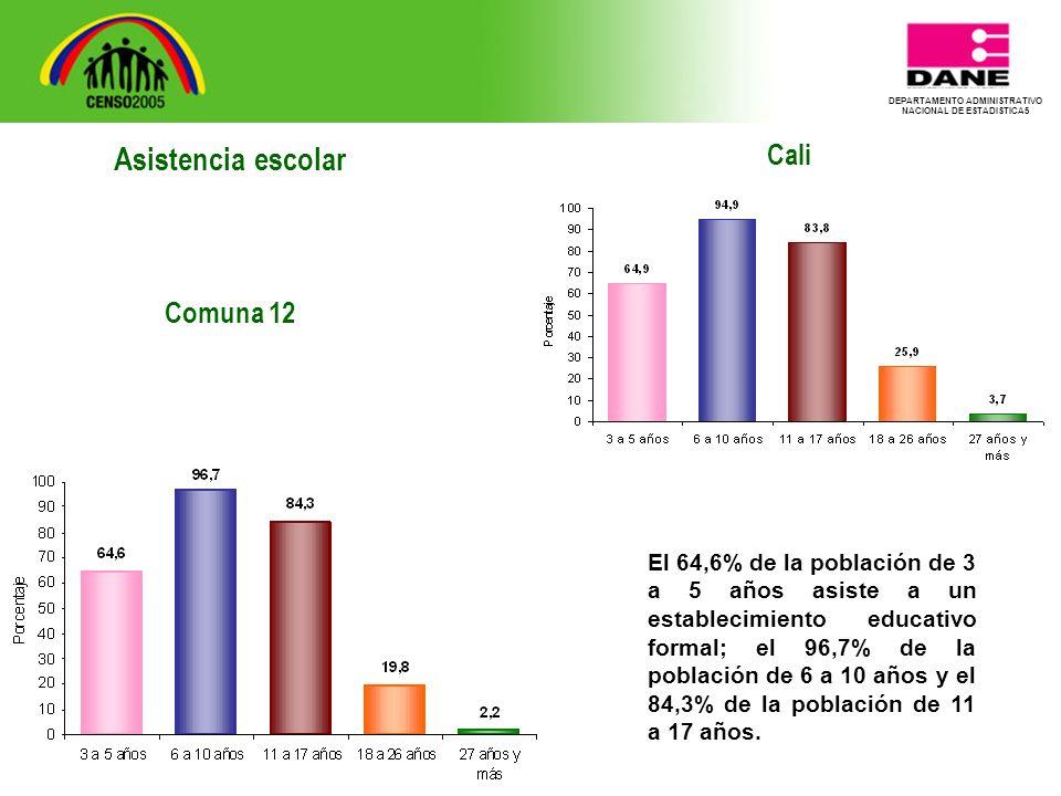 DEPARTAMENTO ADMINISTRATIVO NACIONAL DE ESTADISTICA5 Cali El 64,6% de la población de 3 a 5 años asiste a un establecimiento educativo formal; el 96,7% de la población de 6 a 10 años y el 84,3% de la población de 11 a 17 años.