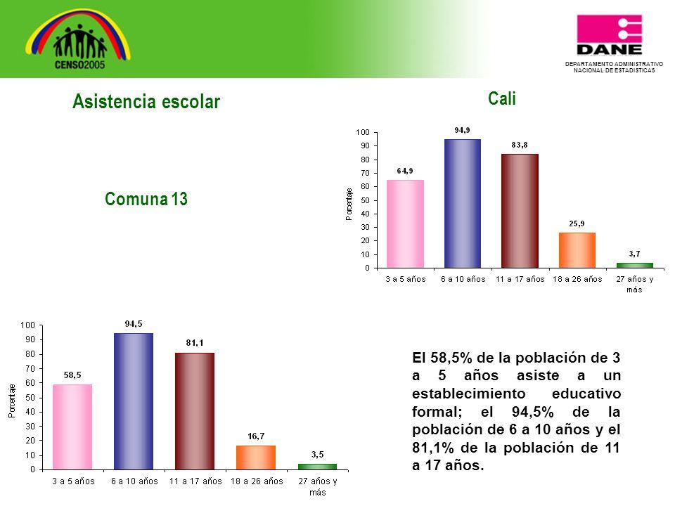 DEPARTAMENTO ADMINISTRATIVO NACIONAL DE ESTADISTICA5 Cali El 58,5% de la población de 3 a 5 años asiste a un establecimiento educativo formal; el 94,5% de la población de 6 a 10 años y el 81,1% de la población de 11 a 17 años.