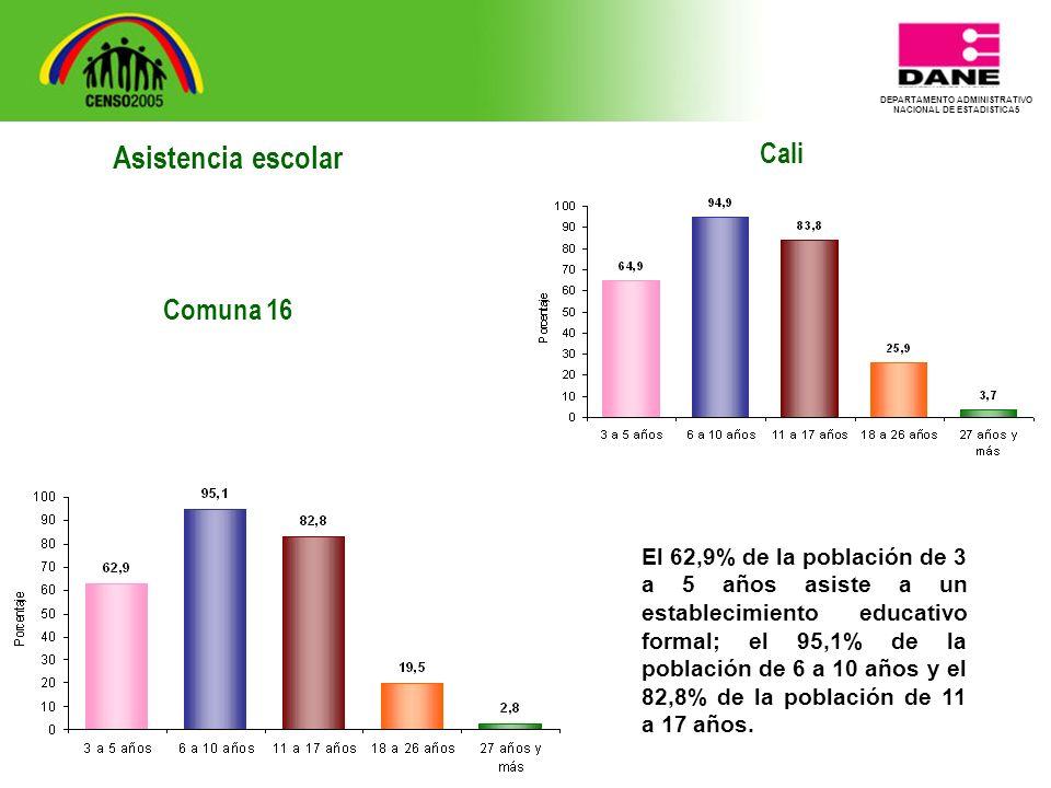DEPARTAMENTO ADMINISTRATIVO NACIONAL DE ESTADISTICA5 Cali El 62,9% de la población de 3 a 5 años asiste a un establecimiento educativo formal; el 95,1% de la población de 6 a 10 años y el 82,8% de la población de 11 a 17 años.
