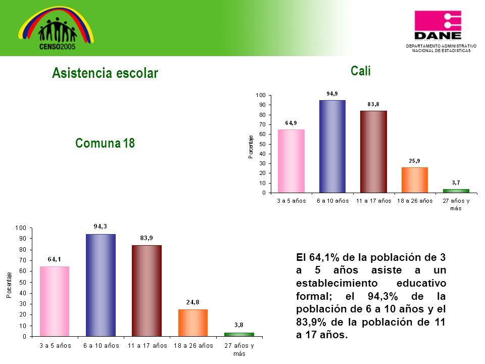 DEPARTAMENTO ADMINISTRATIVO NACIONAL DE ESTADISTICA5 Cali El 64,1% de la población de 3 a 5 años asiste a un establecimiento educativo formal; el 94,3% de la población de 6 a 10 años y el 83,9% de la población de 11 a 17 años.