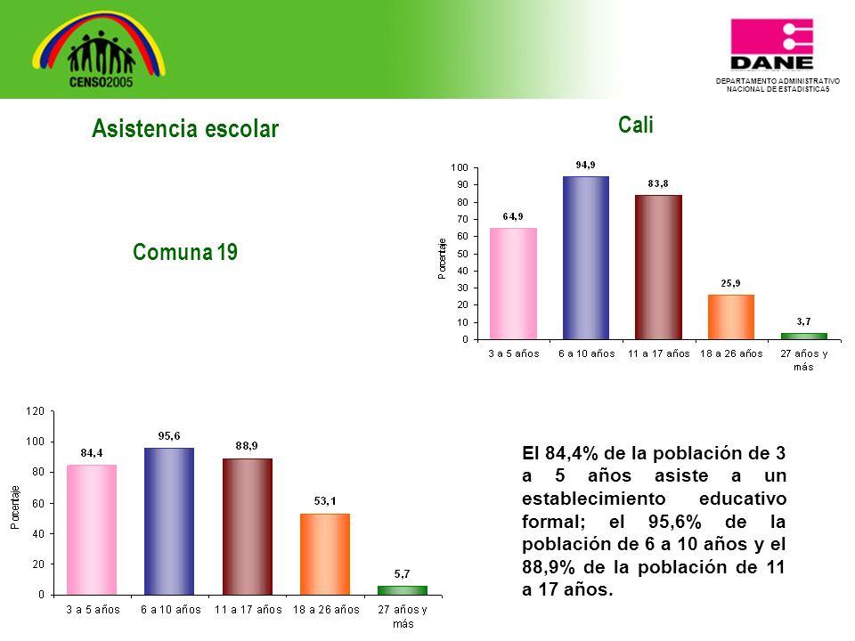 DEPARTAMENTO ADMINISTRATIVO NACIONAL DE ESTADISTICA5 Cali El 84,4% de la población de 3 a 5 años asiste a un establecimiento educativo formal; el 95,6% de la población de 6 a 10 años y el 88,9% de la población de 11 a 17 años.