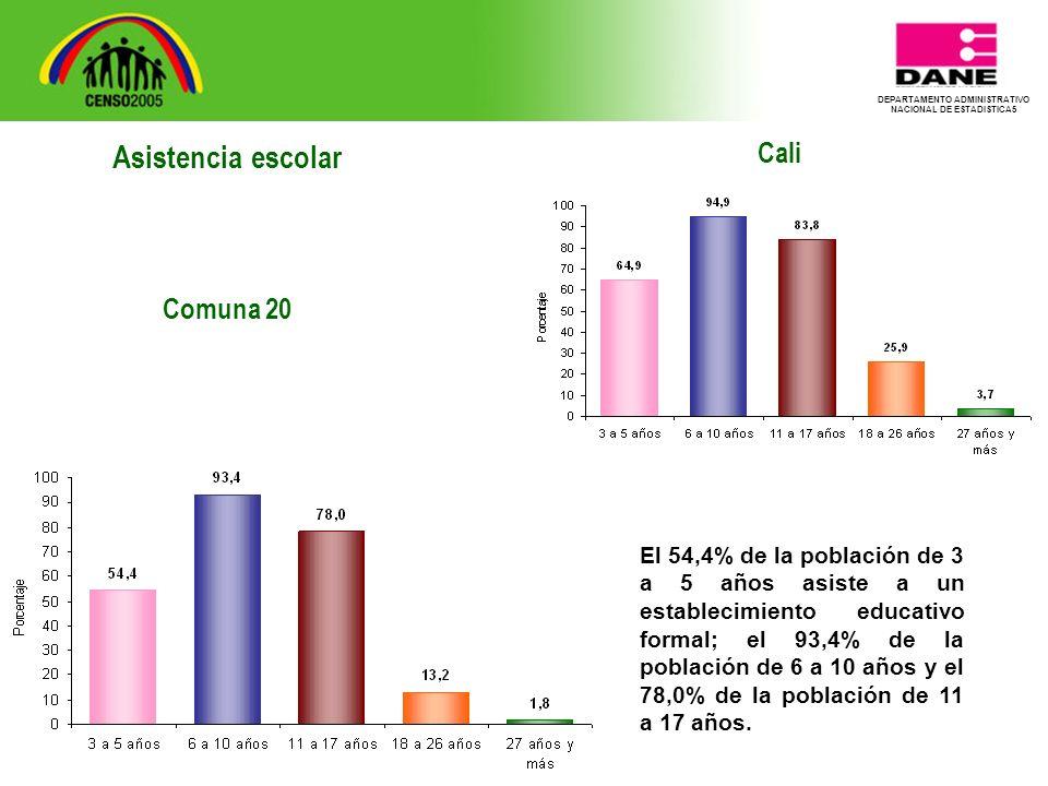 DEPARTAMENTO ADMINISTRATIVO NACIONAL DE ESTADISTICA5 Cali El 54,4% de la población de 3 a 5 años asiste a un establecimiento educativo formal; el 93,4% de la población de 6 a 10 años y el 78,0% de la población de 11 a 17 años.