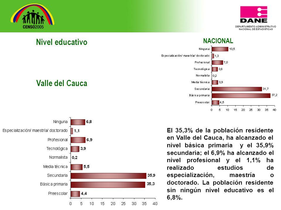 DEPARTAMENTO ADMINISTRATIVO NACIONAL DE ESTADISTICA5 NACIONAL El 35,3% de la población residente en Valle del Cauca, ha alcanzado el nivel básica primaria y el 35,9% secundaria; el 6,9% ha alcanzado el nivel profesional y el 1,1% ha realizado estudios de especialización, maestría o doctorado.