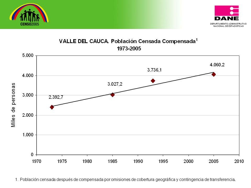 . 1. Población censada después de compensada por omisiones de cobertura geográfica y contingencia de transferencia.