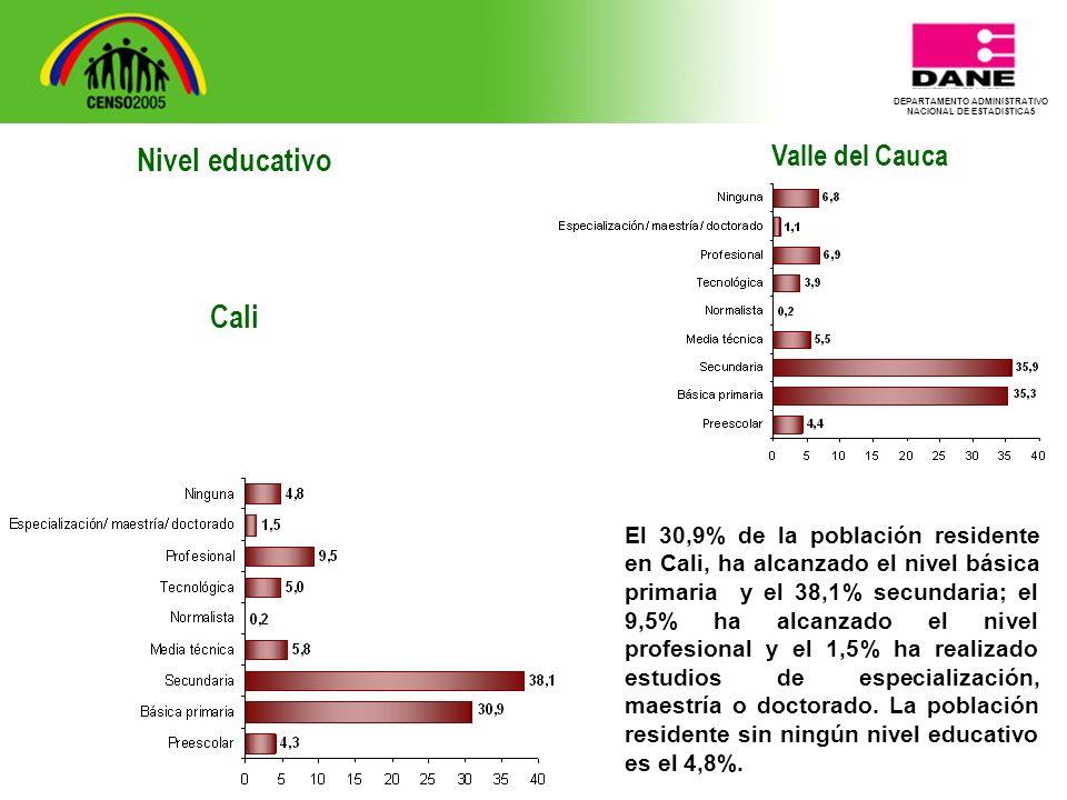 DEPARTAMENTO ADMINISTRATIVO NACIONAL DE ESTADISTICA5 Valle del Cauca El 30,9% de la población residente en Cali, ha alcanzado el nivel básica primaria y el 38,1% secundaria; el 9,5% ha alcanzado el nivel profesional y el 1,5% ha realizado estudios de especialización, maestría o doctorado.