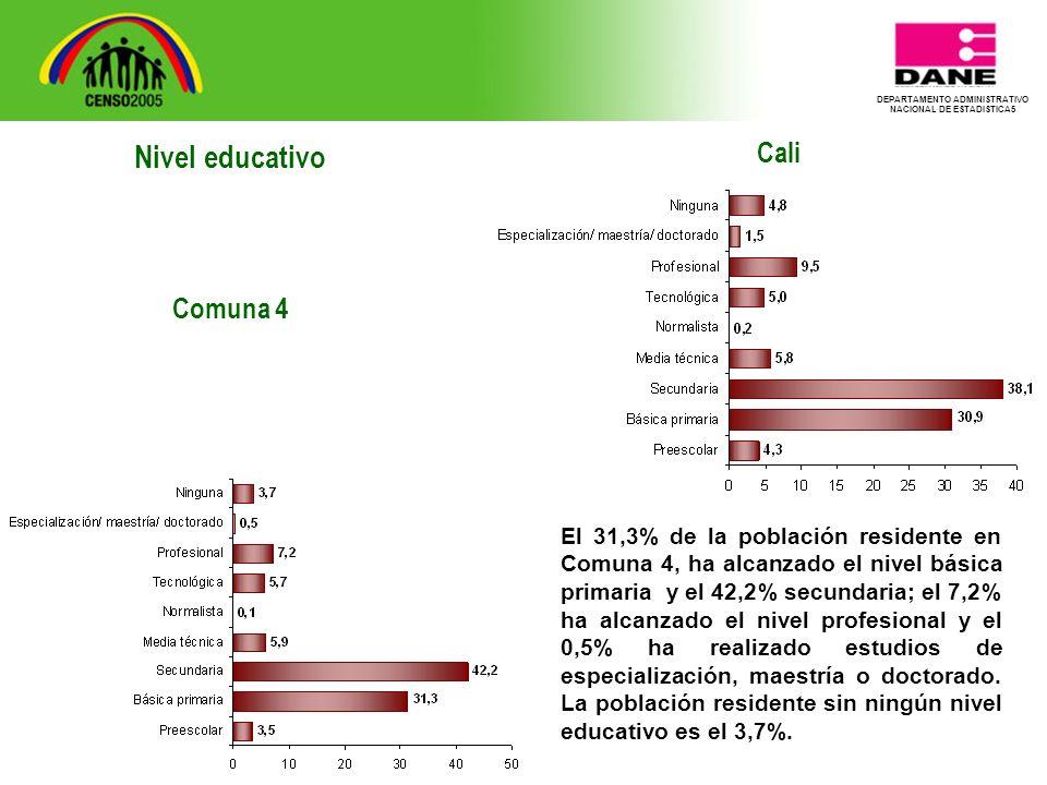 DEPARTAMENTO ADMINISTRATIVO NACIONAL DE ESTADISTICA5 Cali El 31,3% de la población residente en Comuna 4, ha alcanzado el nivel básica primaria y el 42,2% secundaria; el 7,2% ha alcanzado el nivel profesional y el 0,5% ha realizado estudios de especialización, maestría o doctorado.