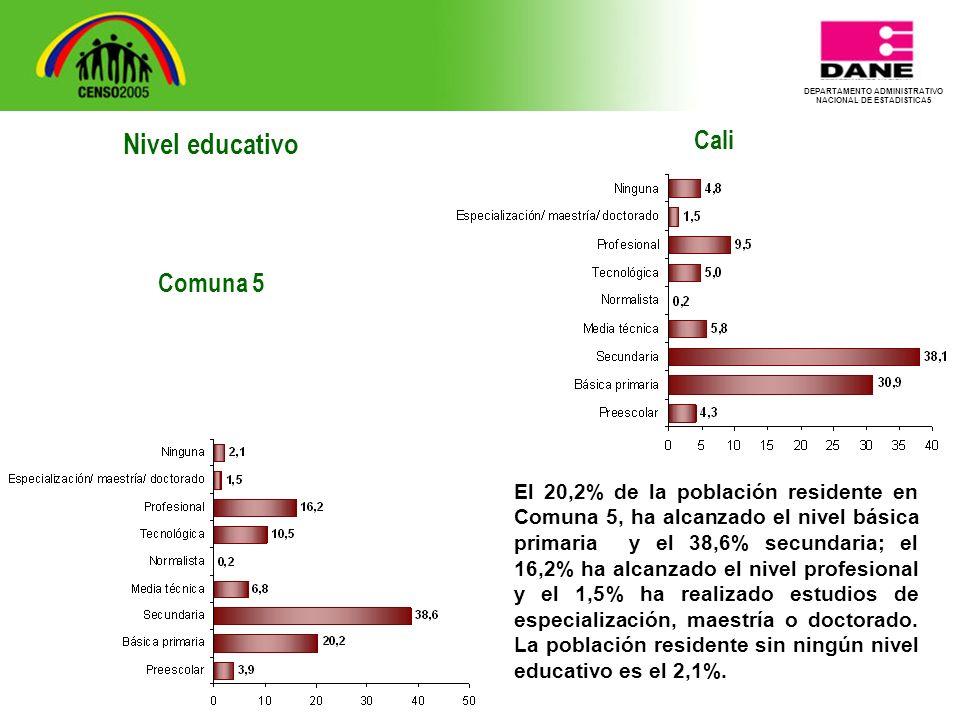 DEPARTAMENTO ADMINISTRATIVO NACIONAL DE ESTADISTICA5 Cali El 20,2% de la población residente en Comuna 5, ha alcanzado el nivel básica primaria y el 38,6% secundaria; el 16,2% ha alcanzado el nivel profesional y el 1,5% ha realizado estudios de especialización, maestría o doctorado.