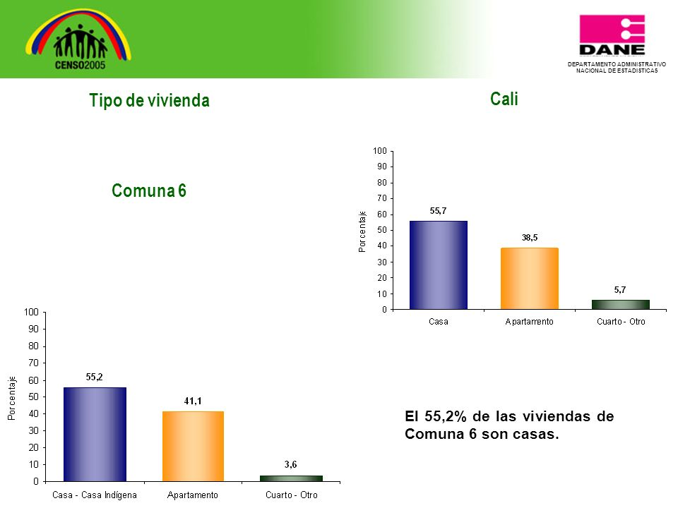 DEPARTAMENTO ADMINISTRATIVO NACIONAL DE ESTADISTICA5 Tipo de vivienda Comuna 6 Cali El 55,2% de las viviendas de Comuna 6 son casas.
